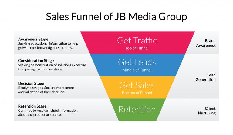 sales funnel of JB Media Group